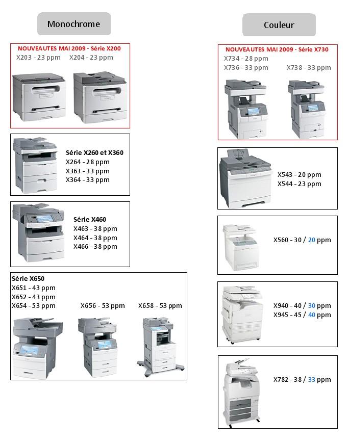 DataMaster : Toute la gamme MFP de Lexmark