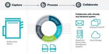 DataMaster : Nuance annonce la sortie de eCopy ShareScan 6.0